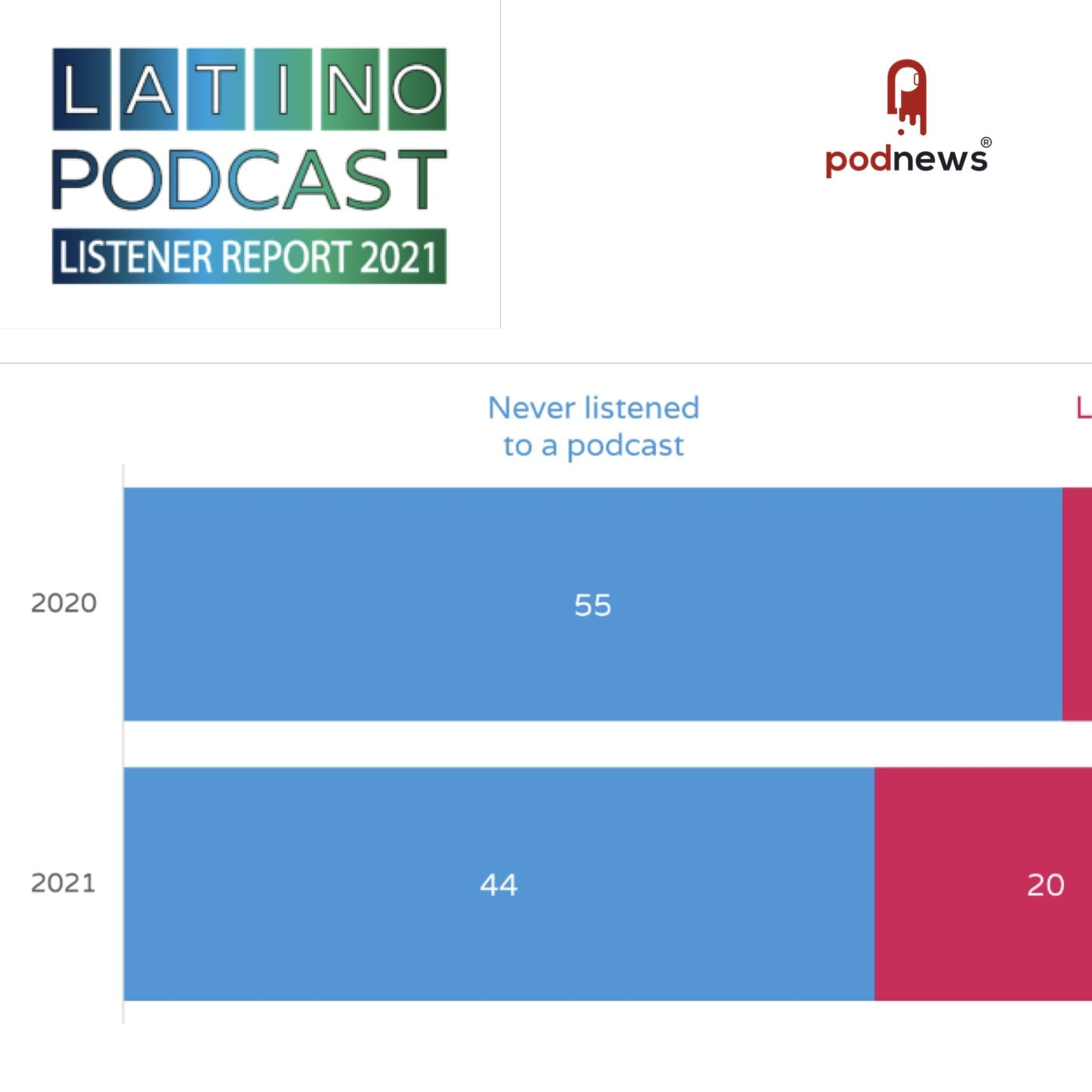 US Latinos - non-podcast listeners already listening to spoken word