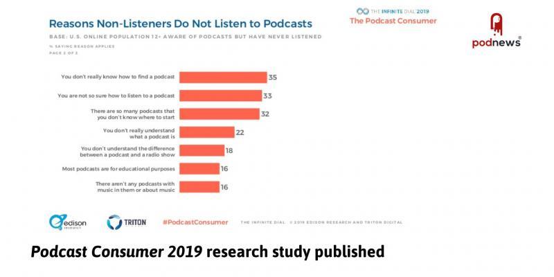 Podcast Consumer 2019 released; Luminary sneek peek