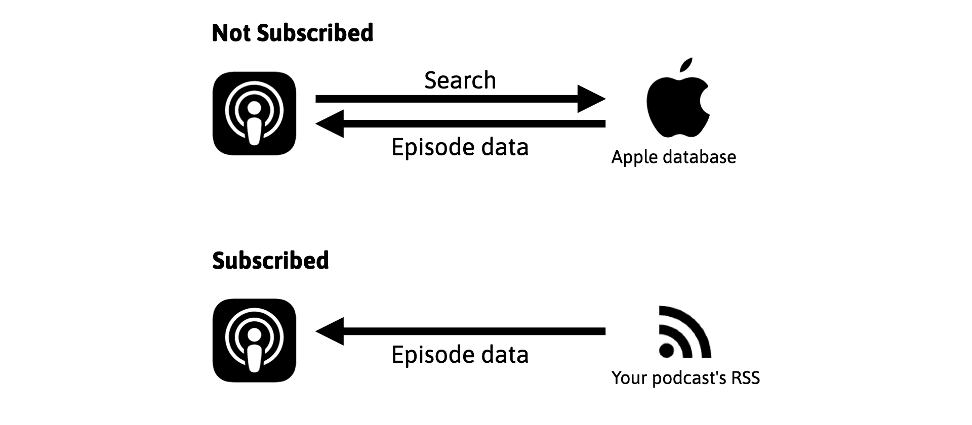 Old Apple Podcasts