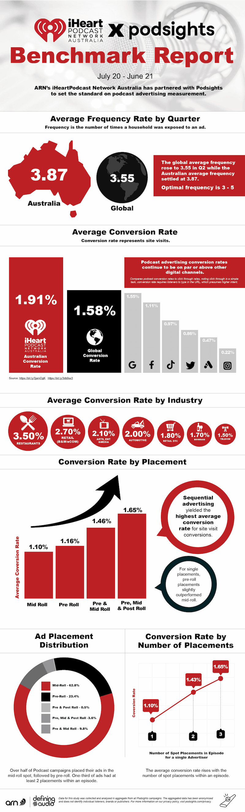A full infographic from ARN