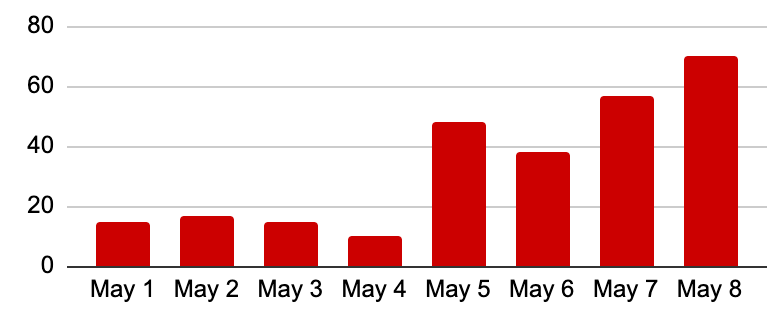 A graph showing a gradual rise from May 1 to May 8 from 15 visits per day to 70
