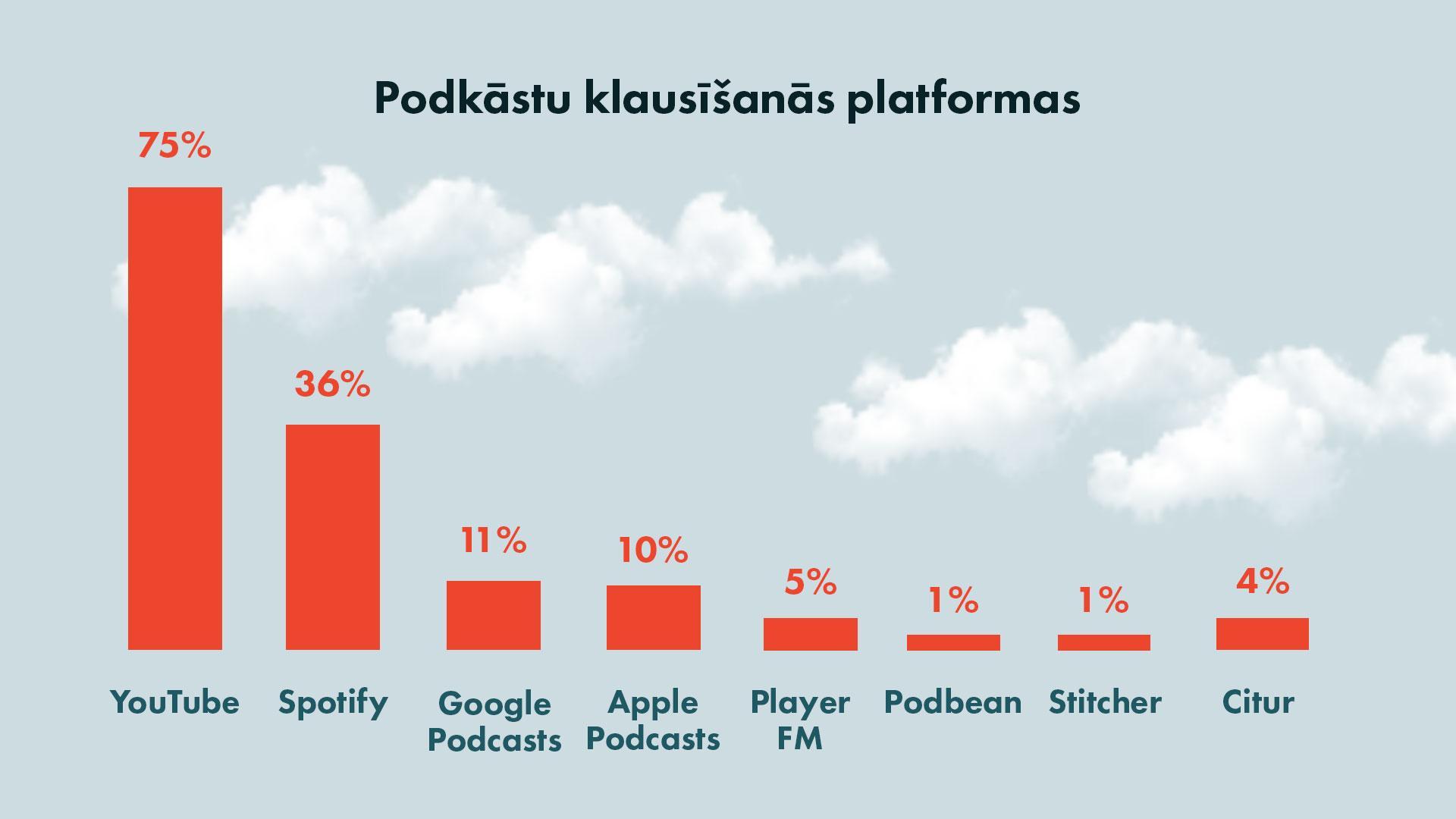 Podcast platforms used