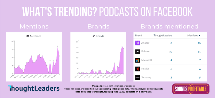 A graph showing mentions of Facebook in podcasts