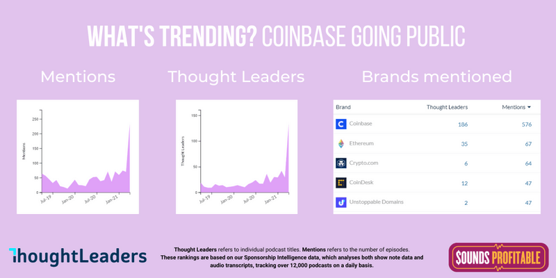 A graph showing a surge in mentions of Coinbase in the past few weeks