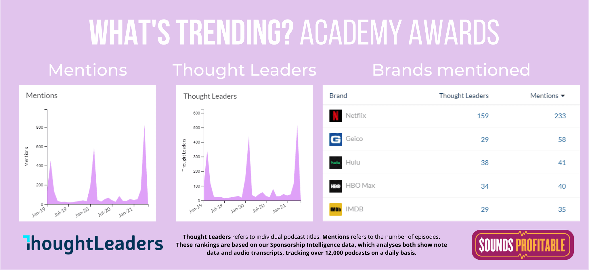 A set of graphs showing mentions of the Academy Awards, including podcasts. The mentions spike around the time of the awards every year, and are growing. Netflix is the top brand with 233 mentions overall.
