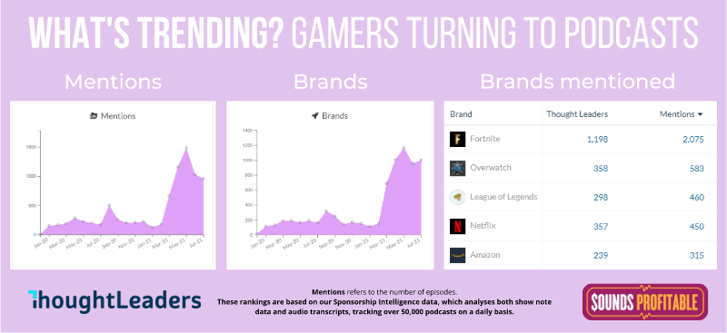 A graph from ThoughtLeaders